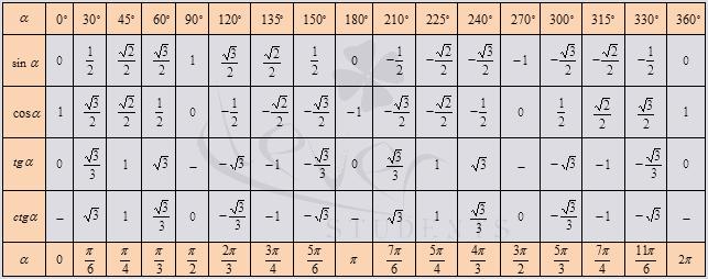 косинусов и от таблица синуса пи значений