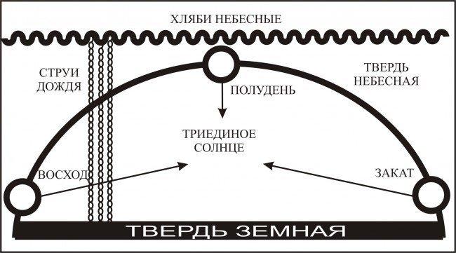 схема славянского понимания мира