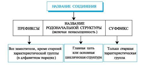 префикс определение