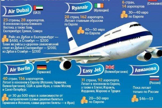 Авиакомпании - лоукостеры.