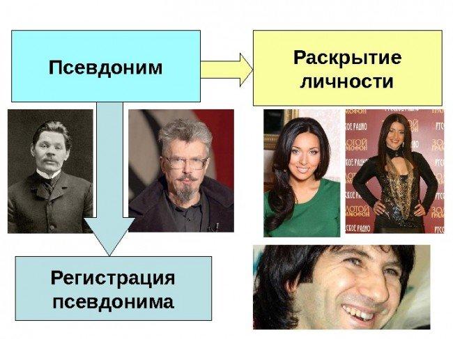 псевдонимы известных личностей