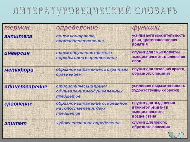Примеры литературных приемов.