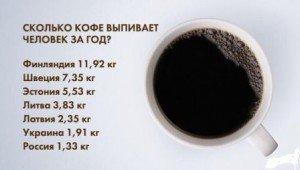 кофеманы среди стран мира