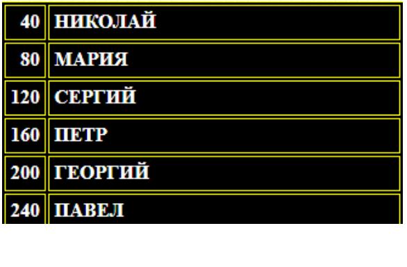 Таблица с ответами к вопросу.