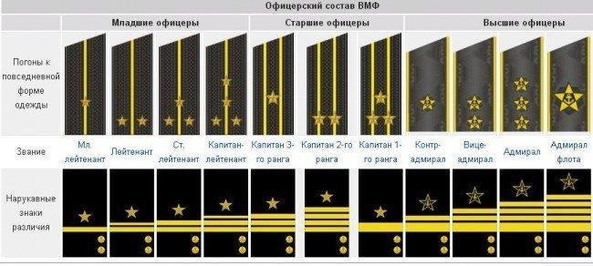 офицерский состав