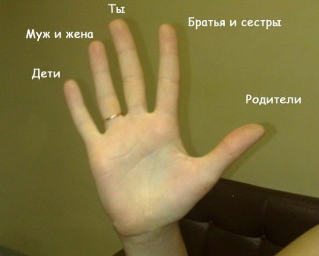 что значат пальцы рук