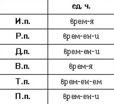 Какие сочинить предложения с существительным среднего рода «время»?