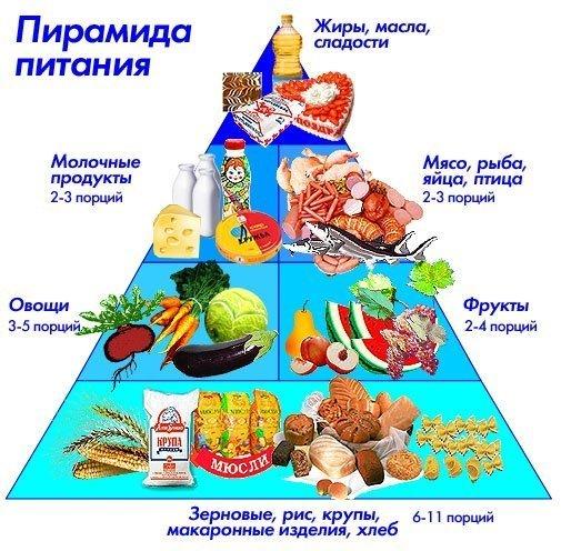 Правильно выстроив пирамиду питания, вы всегда будете в отличной форме.