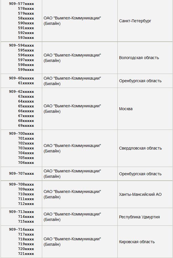 Какой оператор сотовой связи регион