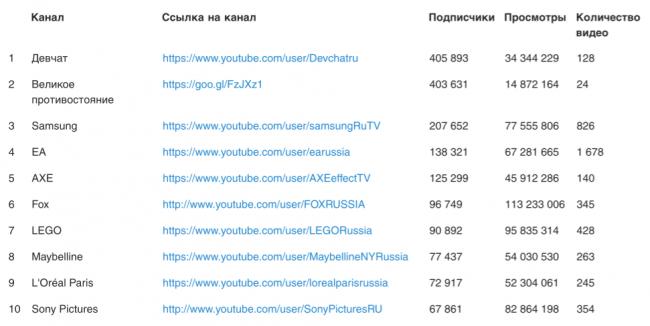 Популярные темы
