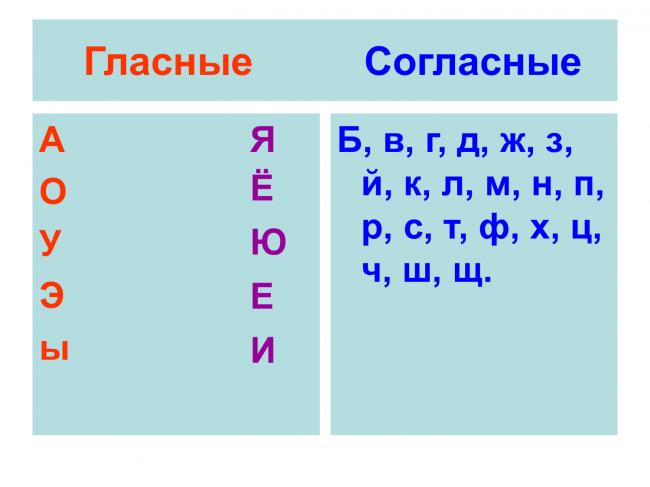 таблица 1 гласные и согласные буквы
