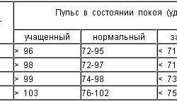 По этой таблице очень удобно контролировать свой пульс.