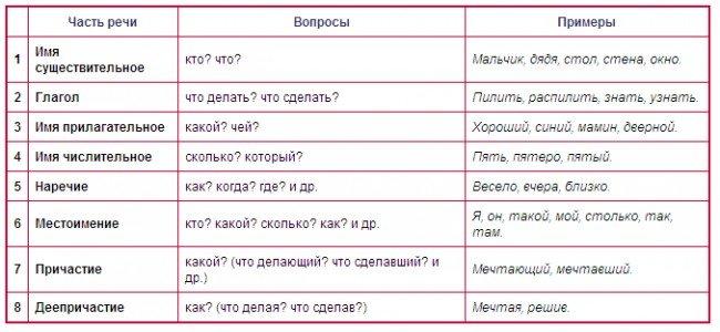 какие бывают части речи
